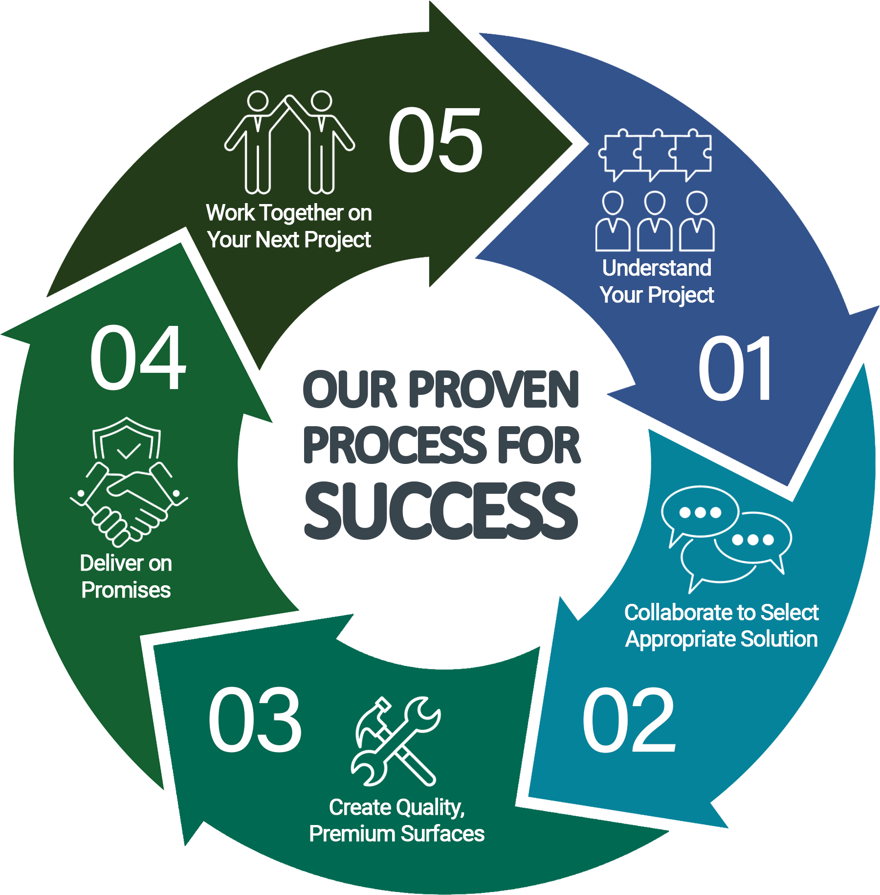 Our Proven Process for Success